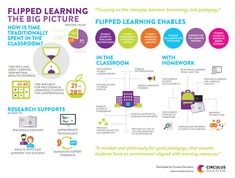 The Flipped Learning: The Big Picture Infographic shows how schools engaging the Flipped Learning approach develop a flexible environment.
