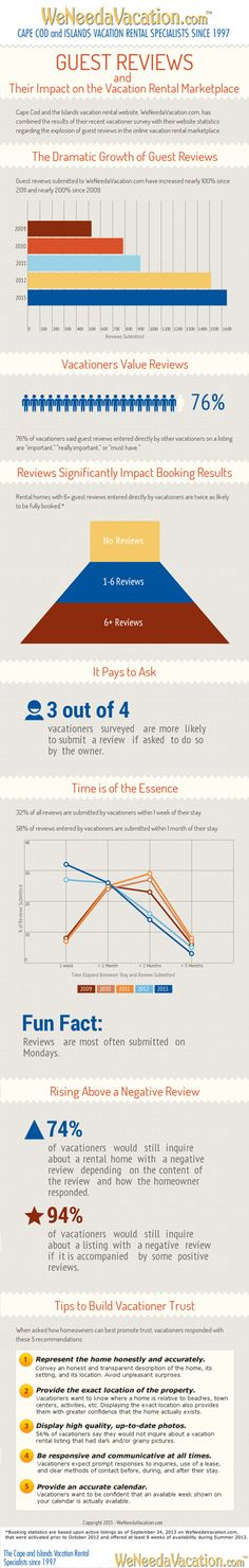 [Infographic] Guest Reviews and Their Impact on the Vacation Rental Marketplace