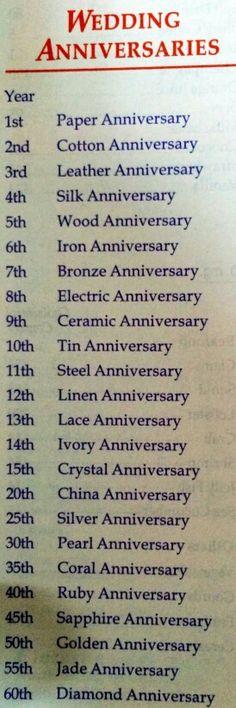 Wedding anniversaries