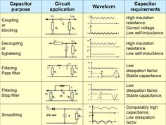 Capacitors (Purpose, Circuit Application, Waveform, and Requirements) ~ Electrical Engineering World Electronic Circuit Projects, Electrical Projects, Electronic Engineering, Electrical Engineering, Engineering Projects, Electrical Tools, Arduino, Electronics Basics, Electronics Projects