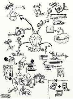 Visual Thinking en Educación | Nuevas tecnologías aplicadas a la educación | Educa con TIC