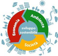 Sviluppo sostenibile – Il Corriere Nazionale Puglia e Lucania