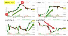 Commodity Currencies Catch A Break For A Week Of Declines…