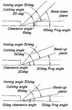Low angel shoulder plane DIY (Div style plane) #4
