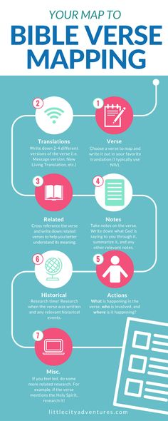 The steps to Bible Verse Mapping (click through for a free mapping worksheet!)