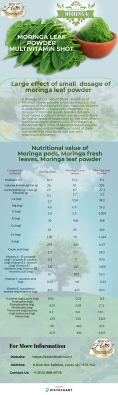 61 Best Moringa images in 2019 | Moringa benefits, Health