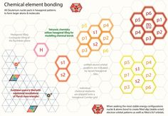 Tetryonics 54.01 - Chemical element bonds [from equilateral euclidean fields of force to Material bonds - Chemistry made easy]