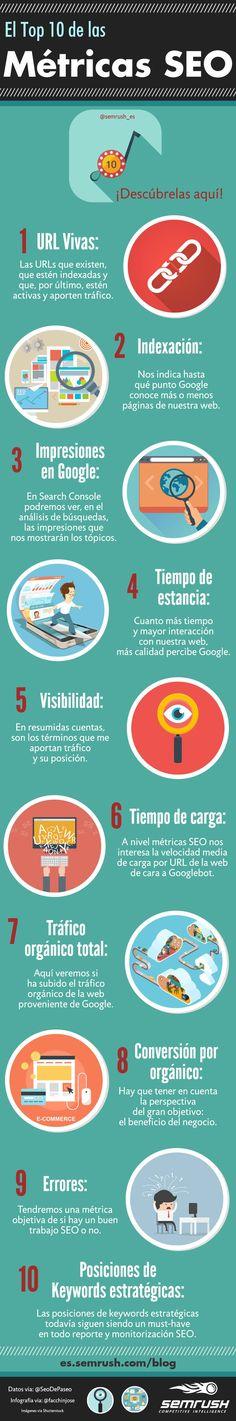 El top 10 de las métricas SEO. Infografía en español. #CommunityManager