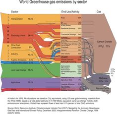 World Greenhouse gas emissions by sector (based on 2000 data)