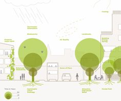 Planners' Guide to Trees in the Urban Landscape The Planners' Guide to Trees in the Urban Landscape, via .ukThe Planners' Guide to Trees in the Urban Landscape, via . Landscape And Urbanism, Urban Landscape, Landscape Design, Urban Design Diagram, Urban Design Plan, Urbane Analyse, Parque Linear, A As Architecture, Concept Diagram
