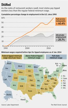"""""""Nearly of the nation's million waiters and waitresses live in poverty, compared with about of all workers."""" We can't just look at the minimum wage--we have to look at the tipped too! American System, Minimum Wage, Infographics, Feminism, Paradise, Ads, Live, Infographic, Info Graphics"""
