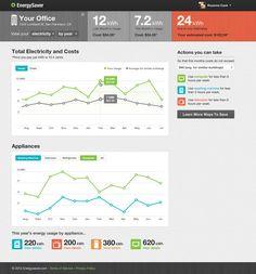 EnergySaver Dashboard by Roxanne Cook, via Behance