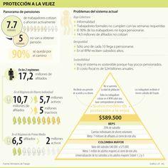 Protección a la Vejez #Seguros