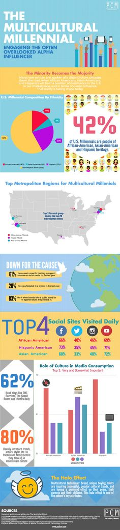 Customer Behavior - Multicultural Millennials: Who They Are and What They're Doing [Infographic] : MarketingProfs Article