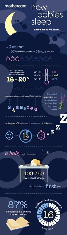Así duermen los bebés #infografía (en inglés) >>> >>> >>> >>> We love this at Little Mashies headquarters littlemashies.com
