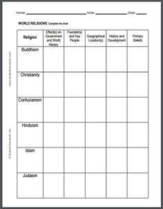 World Religions Chart Worksheet - For high school World History. Free to print (PDF).
