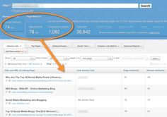 Cool website ranking tool. MOZ- SEO Competitor Analysis: Essential Tools to do your analysis