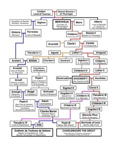 The Mother of All Family Trees. Clodion & Basina's Tree ~ from Meroveus (Merovech) to Charlemagne. My great grandparents pretty much cover the entire page but many times over on the pink, red and blue lines. Charles Martel is my GGF. Genealogy Chart, Genealogy Research, Family Genealogy, Genealogy Humor, Family Roots, All Family, European History, British History, American History