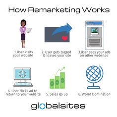 Only 6 steps to world domination! Learn how to tag users and create an audience from them so you aren't throwing your money into the abyss of cyberspace.