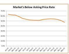 Phoenix: Comeback Market #ZipRealty #blog