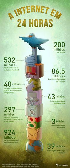 A internet em 24 horas #infografico