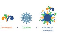Does Your School Have a Culture of Innovation?