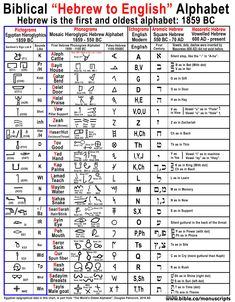 Hebrew Letters Meaning Hebrew the World S Oldest Alphabet English Came From Hebrew Learn Hebrew Alphabet, Ancient Hebrew Alphabet, Ancient Alphabets, Biblical Hebrew, Hebrew Words, Aramaic Alphabet, English To Hebrew, Bible Study Notebook, Bible Teachings