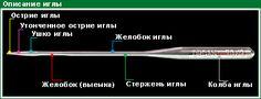 har-opis-igla