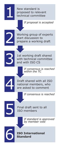 Check out this Infographic explaining how ISO Standards are created.