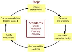 The Evaluation Framework's steps include: Engaging stakeholders; Describing the program; Focusing the evaluation design; Gathering credible evidence; Justifying conclusions; Ensuring use and sharing lessons learned. The Evaluation Standards are organized into the following four groups: Utility; Feasibility; Propriety; and Accuracy.