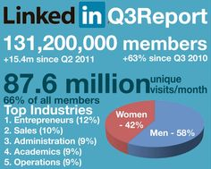 """Why LinkedIn is the """"power-house"""" professional social network. Infographic"""