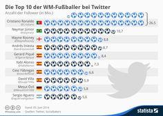 Infografik: Die Top 10 der WM-Fußballer bei Twitter | Statista