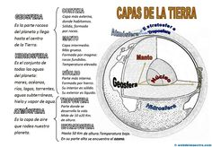 II>★★★★ Capas de la Tierra - Recursos educativos y material didáctico para niños de primaria. Descarga Capas de la Tierra gratis. Science For Kids, Earth Science, Science And Nature, Ocean Projects, Geography Lessons, Sistema Solar, Spanish Lessons, Home Schooling, Teaching Tips