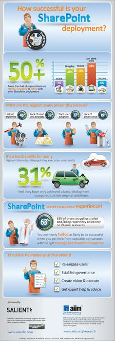 How Successful is SharePoint... AIIM Infographic