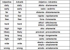 Adverbs. Advérbios em inglês - Mundo Educação