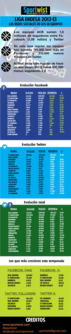 ¿Cómo han evolucionado las redes sociales en la Liga Endesa 2012-13? #digisport #smsports #deportes #basket #baloncesto #ligaendesa