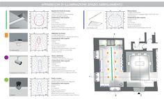 Apparecchi di illuminazione e relativa collocazione