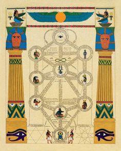 Egyptian correspondences on the Qabalah Tree of Life