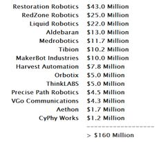 VC Funding for companies that provide aerial robotic solutions.