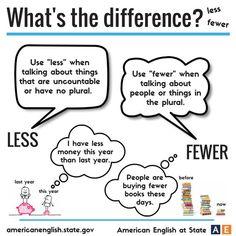 Forum | ________ English Grammar | Fluent LandThe difference between LESS vs FEWER | Fluent Land
