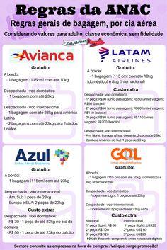 Regras de bagagem pelas principais empresas aéreas brasileiras. ANAC 2017