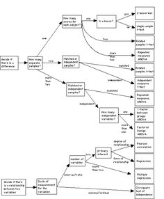 39 best psycholgy research methods images on pinterest academic Resume Qualifications psychology340 basic research methods
