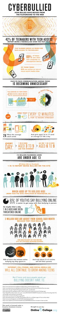 #Cyberbullying #Infographic