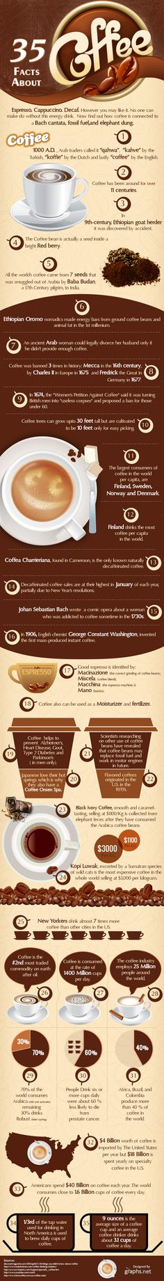 35 Facts About Coffee. Fascinating Facts. #coffee #facts