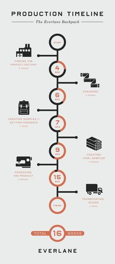 Production Process #infographics