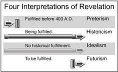 Image result for four views of revelation chart Revelation Bible Study, Revelations End Times, Path To Heaven, System Map, Global Positioning System, Bible Resources, You Have Been Warned, Spirituality
