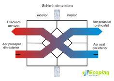 http://www.ventilatierecuperarecaldura.ro/
