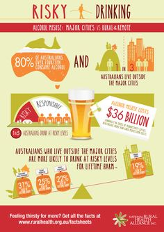 Risky Drinking Infographic from National Rural Health Alliance Rural Health, Health And Wellness, Health Fitness, Making Iced Tea, Human Geography, Addiction Recovery, Weight Loss Tips, Drugs, Drinking