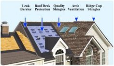 What should I include in my new roof system?  A new roofing system is a serious investment for any home owner. Special care and consideration should be taken when selecting the type of roofing system you install on your home.