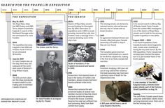 Search for the Franklin Expedition